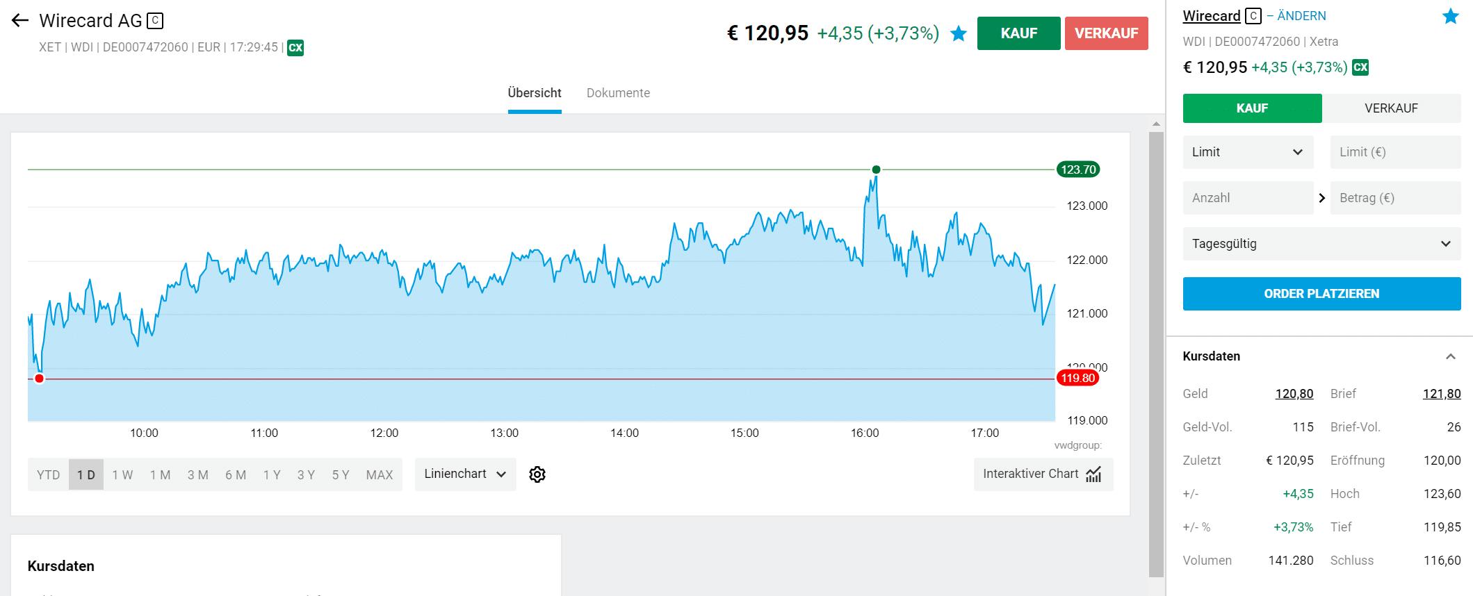Degiro Aktien Kaufen